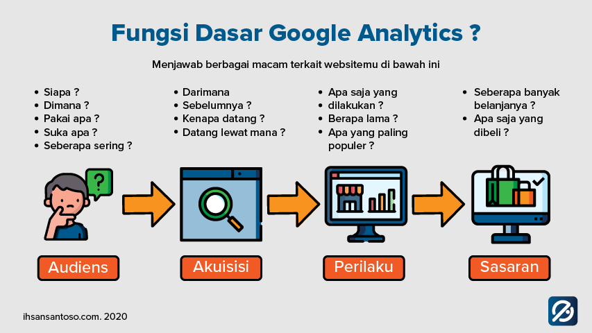 fungsi google analytics